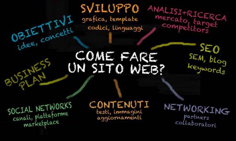 realizzazione siti web online